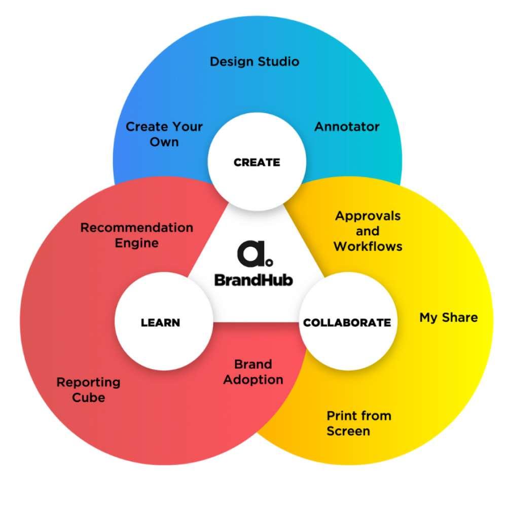 Adgistics homepage image