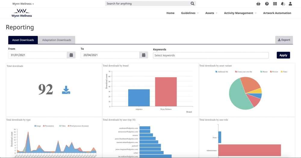 Adgistics DAM Reporting Cube Dashboard